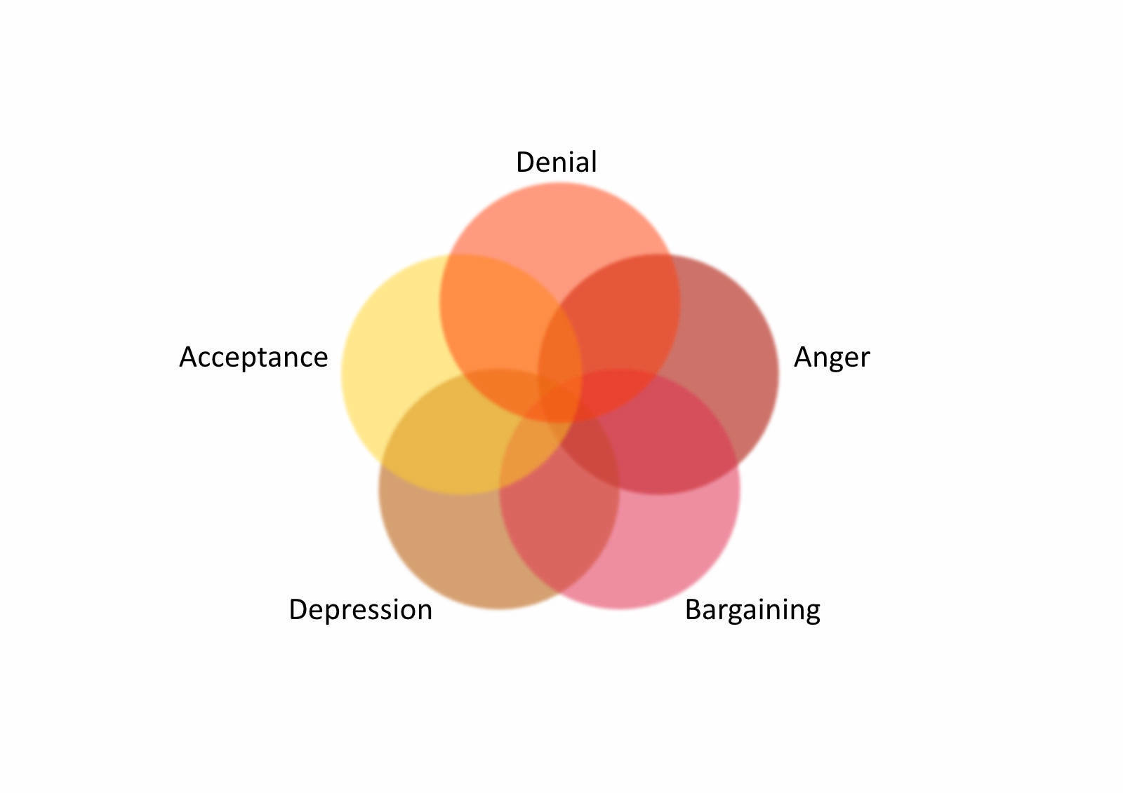 Denial, Anger, Bargaining, Acceptance and Depression in Grief, Loss of a child, Miscarriage, Stillbirth